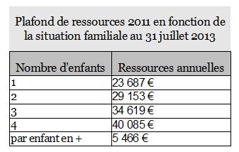 plafond ressources allocation rentrée scolaire