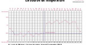 courbe-de-temperature