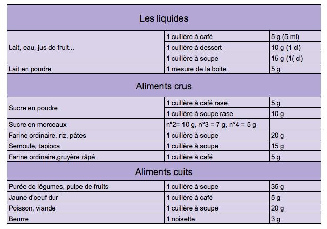 Préférence Comment mesurer la quantité des aliments pour bébé GO01