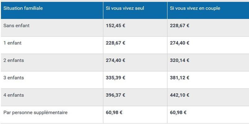 Crédit :service-public.fr
